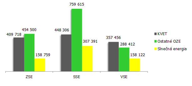 Množstvo elektriny na doplatok v MWh 2012