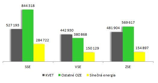 1-Množstvo-elektriny-na-doplatok-v-roku-2013-MWh Podpora výroby elektriny z OZE a KVET za rok 2013