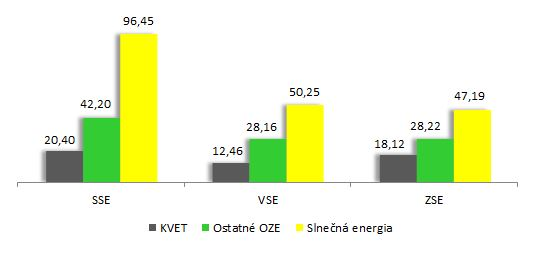 Graf - Výška doplatku v mil. EUR