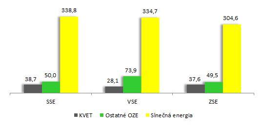 Graf - Priemerný doplatok (EUR - MWh)