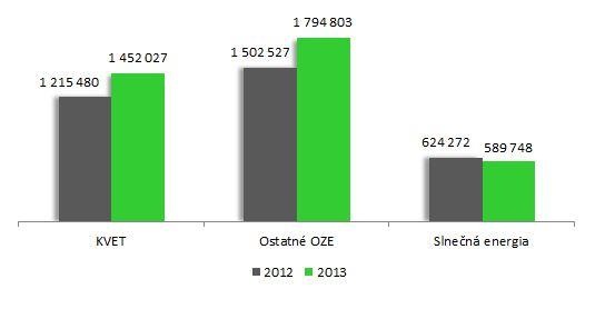 4-Množstvo-elektriny-na-doplatok-porovnanie-MWh Podpora výroby elektriny z OZE a KVET za rok 2013