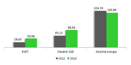 5-Výška-doplatku-v-mil.-EUR-porovnanie Podpora výroby elektriny z OZE a KVET za rok 2013