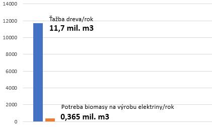 ťažba dreva na Slovensku